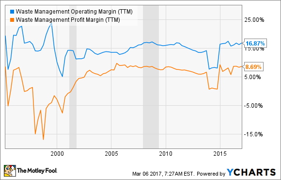 WM Operating Margin (TTM) Chart