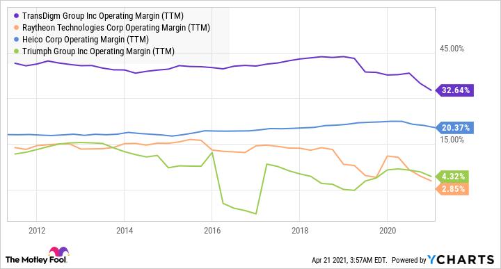TDG Operating Margin (TTM) Chart