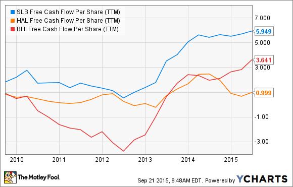 SLB Free Cash Flow Per Share (TTM) Chart
