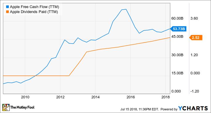 AAPL Free Cash Flow (TTM) Chart