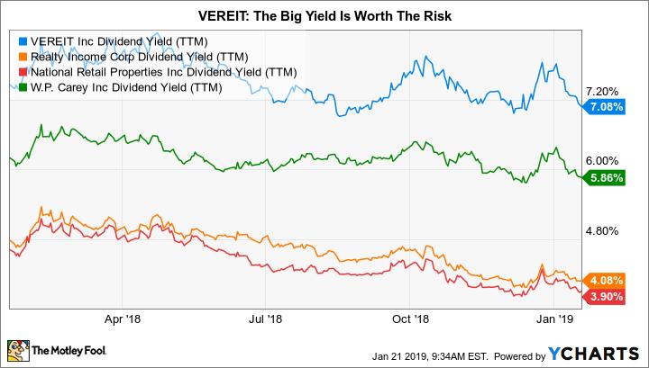 VER Dividend Yield (TTM) Chart