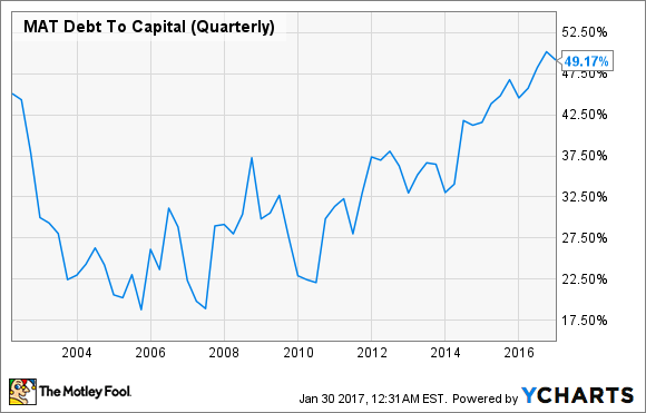 MAT Debt To Capital (Quarterly) Chart