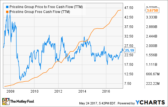 PCLN Price to Free Cash Flow (TTM) Chart