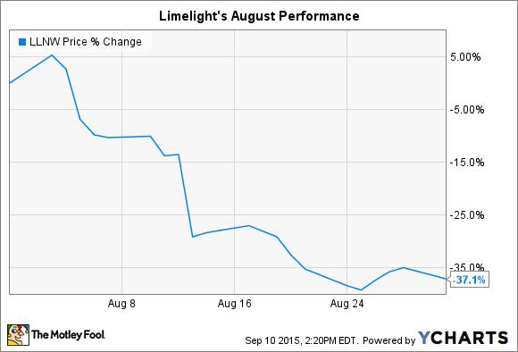 LLNW Chart