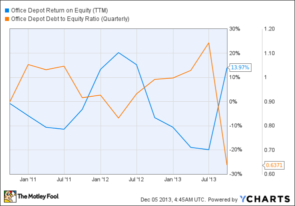 ODP Return on Equity (TTM) Chart