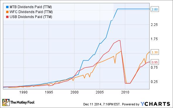 MTB Dividends Paid (TTM) Chart
