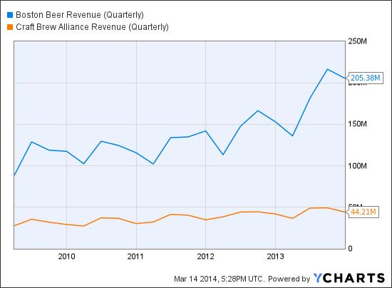 SAM Revenue (Quarterly) Chart