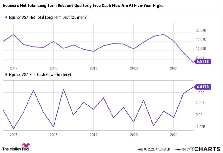 EQNR Net Total Long Term Debt (Quarterly) Chart