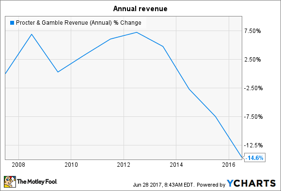PG Revenue (Annual) Chart