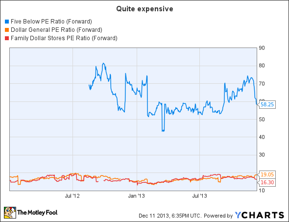 FIVE PE Ratio (Forward) Chart