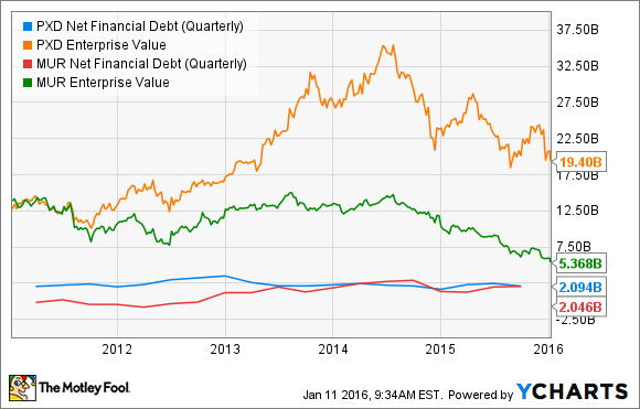 PXD Net Financial Debt (Quarterly) Chart
