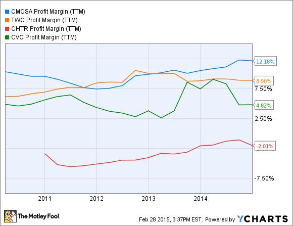 CMCSA Profit Margin (TTM) Chart