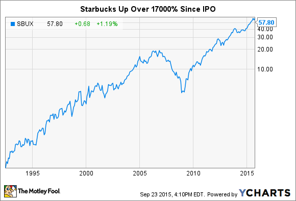 starbuckss schultz on growth strategy asian May 1 (bloomberg) -- starbucks corp chief executive officer howard schultz talks about the company's business strategy, growth outlook for china and india,.