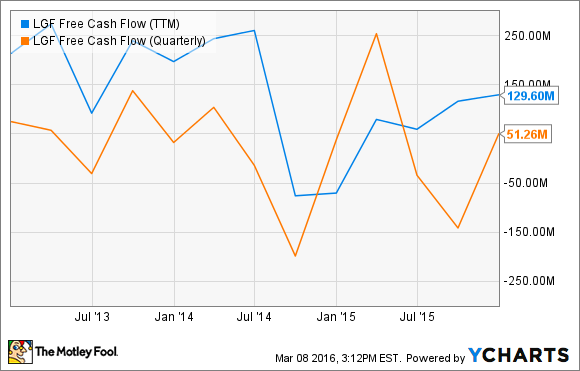 LGF Free Cash Flow (TTM) Chart