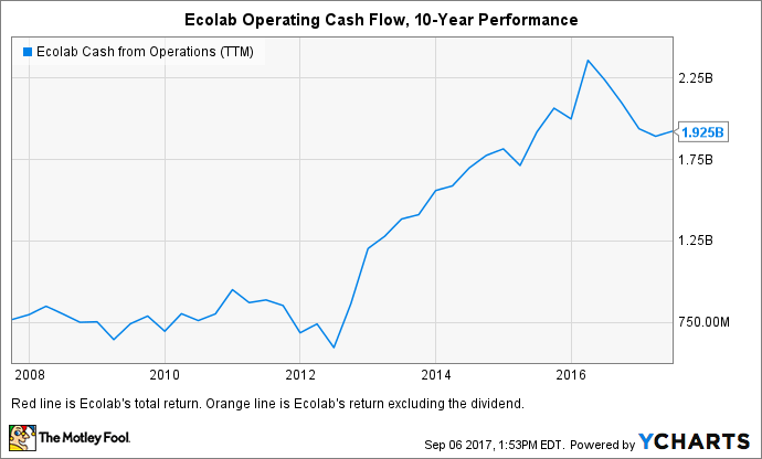 ECL Cash from Operations (TTM) Chart