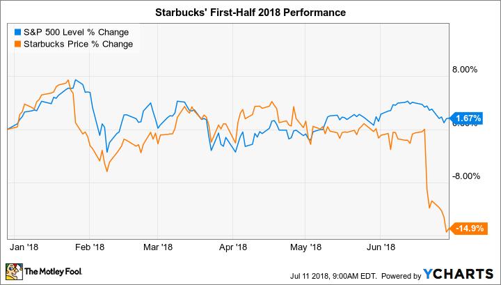 Why Starbucks Stock Has Lost 60% In 60 So Far Nasdaq Enchanting Sbux Stock Quote