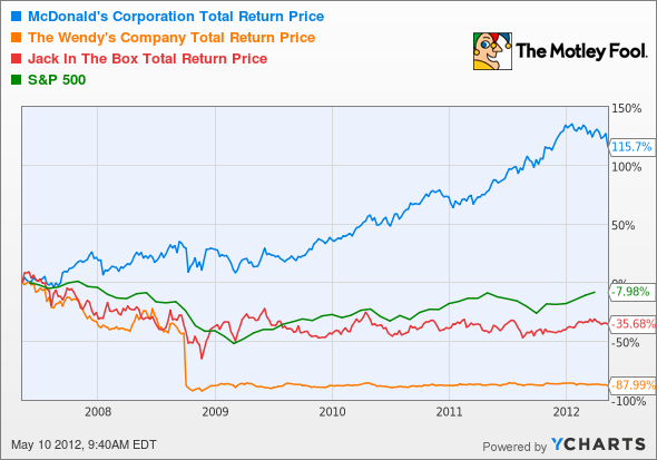 MCD Total Return Price Chart