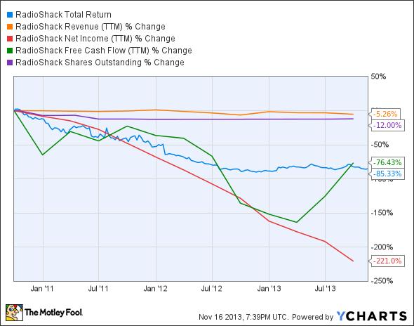 RSH Total Return Price Chart