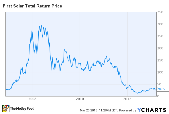 FSLR Total Return Price Chart