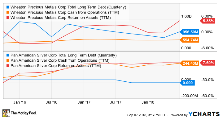 WPM Total Long Term Debt (Quarterly) Chart