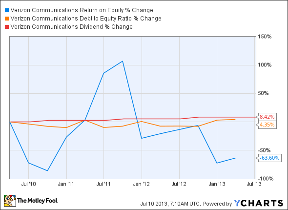 VZ Return on Equity Chart