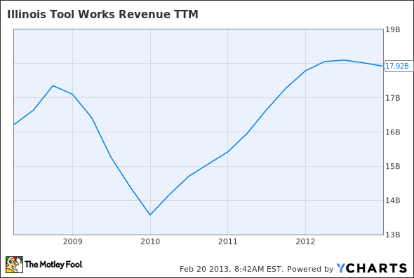 ITW Revenue TTM Chart