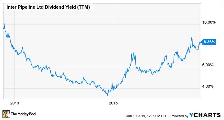 IPL Dividend Yield (TTM) Chart