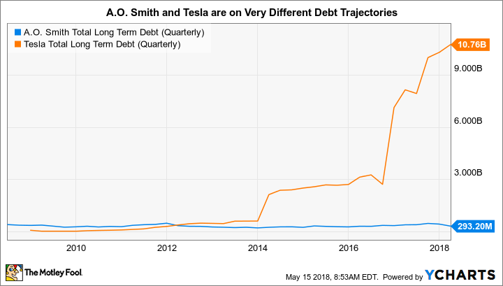 AOS Total Long Term Debt (Quarterly) Chart
