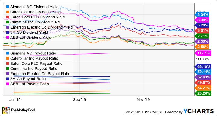 SIEGY Dividend Yield Chart
