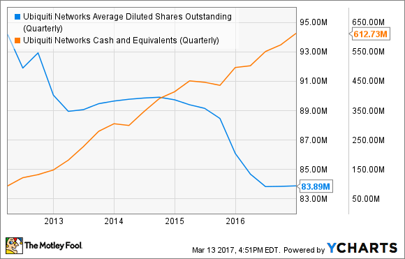 UBNT Average Diluted Shares Outstanding (Quarterly) Chart