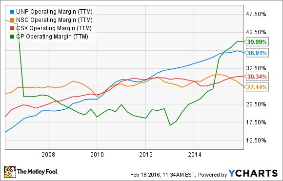 UNP Operating Margin (TTM) Chart