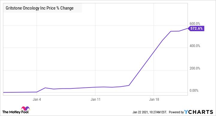 GRTS Chart