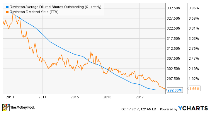 RTN Average Diluted Shares Outstanding (Quarterly) Chart