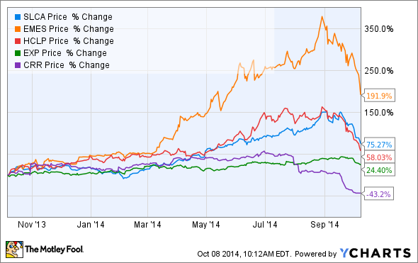 3 Reasons U S Silica Holdings Stock Might Plunge The