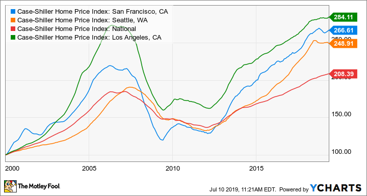 Case-Shiller Home Price Index: San Francisco, CA Chart
