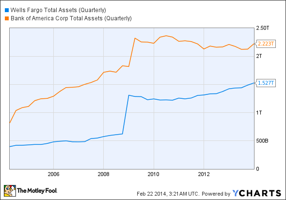 WFC Total Assets (Quarterly) Chart