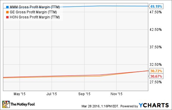 MMM Gross Profit Margin (TTM) Chart