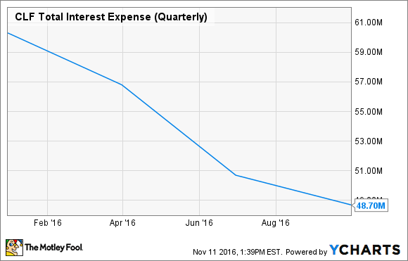 CLF Total Interest Expense (Quarterly) Chart