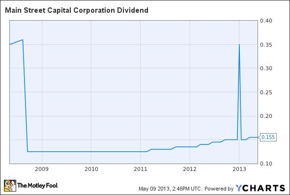 MAIN Dividend Chart