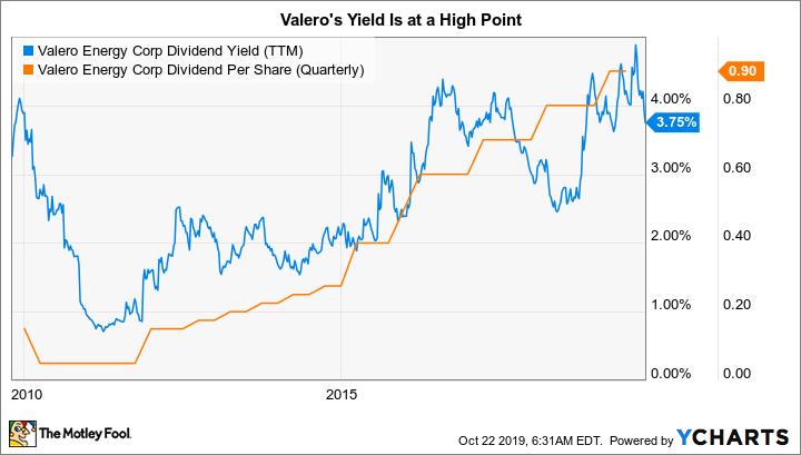 VLO Dividend Yield (TTM) Chart