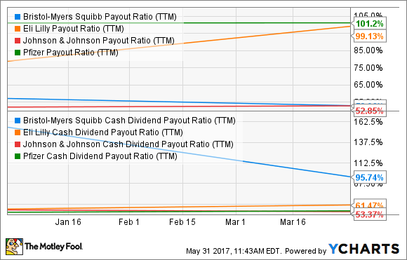 BMY Payout Ratio (TTM) Chart