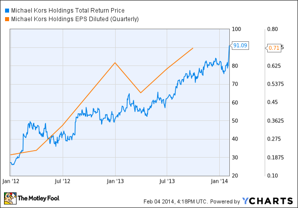 KORS Total Return Price Chart
