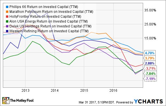 PSX Return on Invested Capital (TTM) Chart