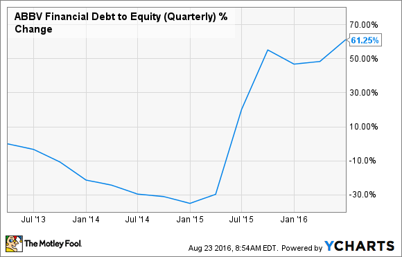 ABBV Financial Debt to Equity (Quarterly) Chart