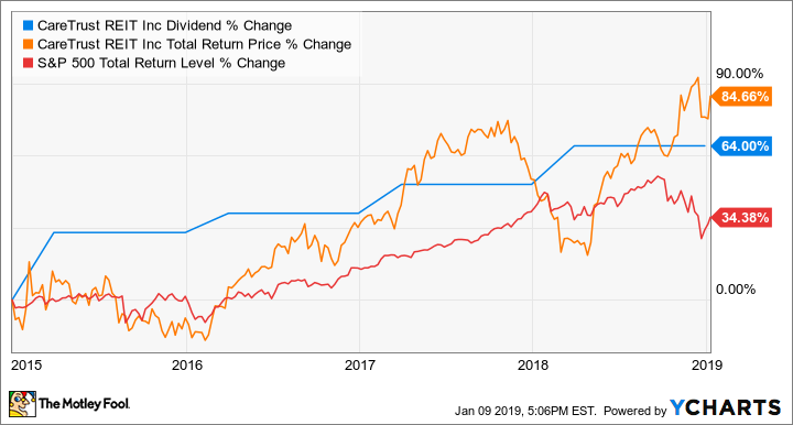 The 3 Best Real Estate Stocks to Buy in 2019 | The Motley Fool