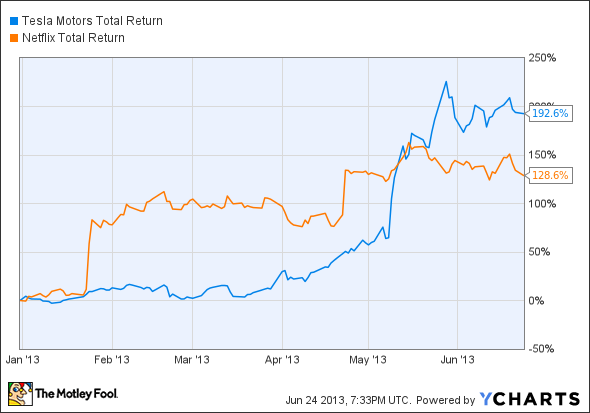 TSLA Total Return Price Chart