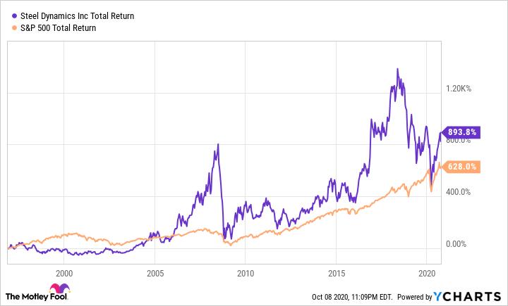STLD Total Return Level Chart