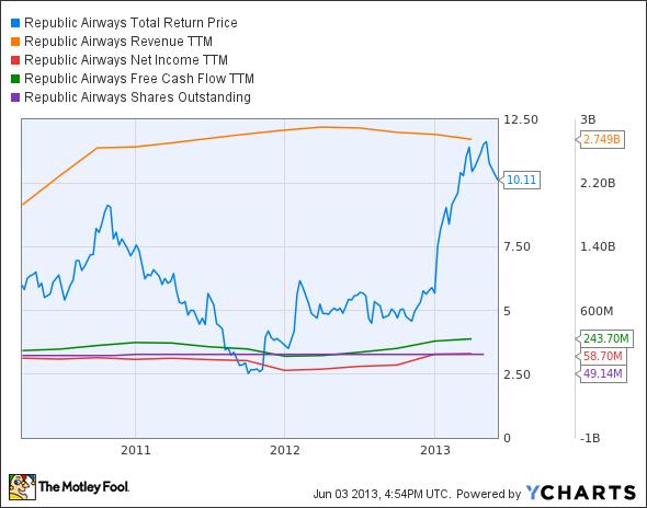 RJET Total Return Price Chart
