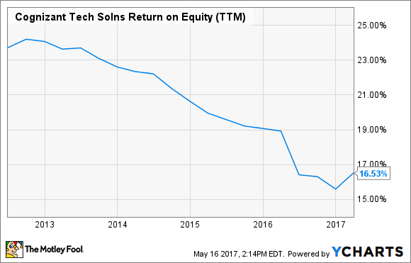 CTSH Return on Equity (TTM) Chart