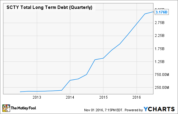 SCTY Total Long Term Debt (Quarterly) Chart
